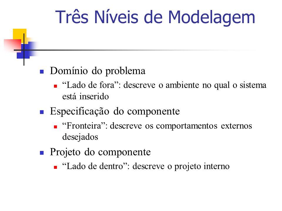 Três Níveis de Modelagem Domínio do problema Lado de fora: descreve o ambiente no qual o sistema está inserido Especificação do componente Fronteira: