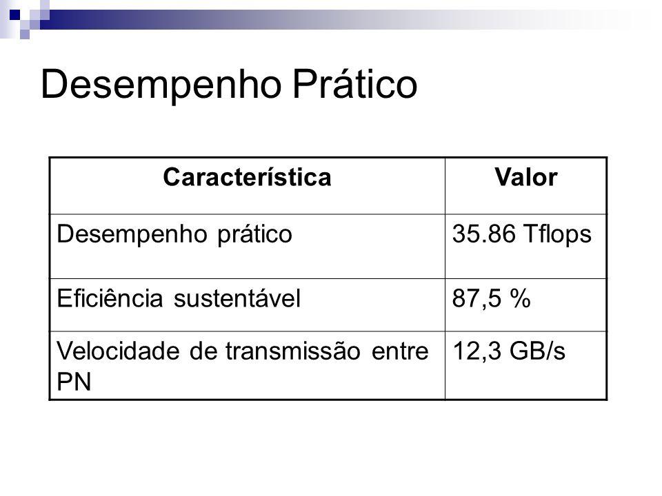 Desempenho Prático CaracterísticaValor Desempenho prático35.86 Tflops Eficiência sustentável87,5 % Velocidade de transmissão entre PN 12,3 GB/s
