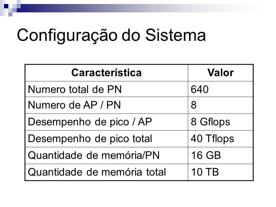 Configuração do Sistema CaracterísticaValor Numero total de PN640 Numero de AP / PN8 Desempenho de pico / AP8 Gflops Desempenho de pico total40 Tflops Quantidade de memória/PN16 GB Quantidade de memória total10 TB