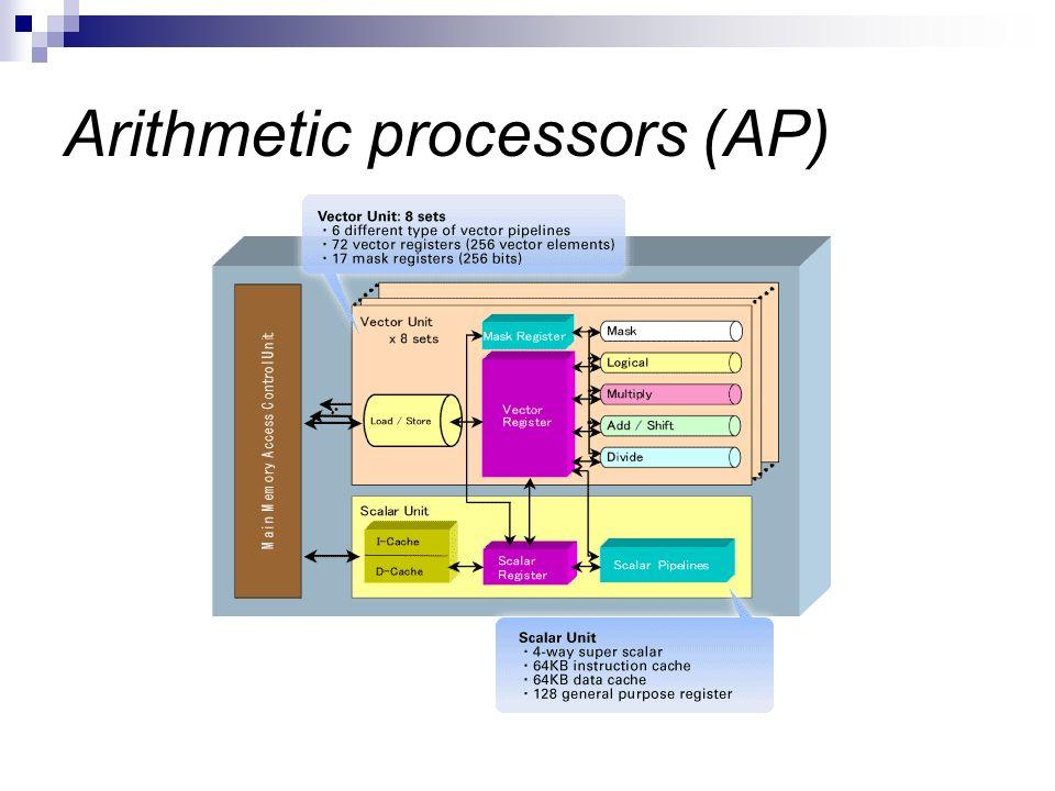 Arithmetic processors (AP)