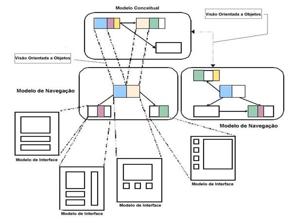 Modelos Modelo Conceitual – Classes, relacionamentos Modelo de Navegação – Visão subjetiva do Modelo Conceitual Modelo de Interface Abstrata – ADV (Abstract Data View)
