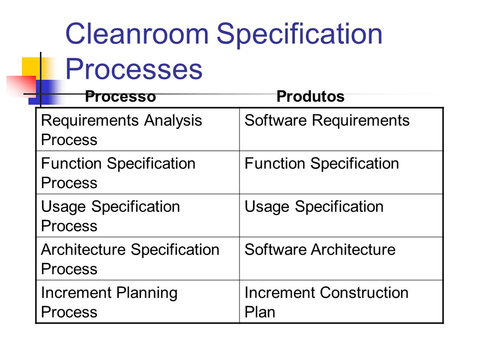 Cleanroom Specification Processes Processo Produtos Requirements Analysis Process Software Requirements Function Specification Process Function Specification Usage Specification Process Usage Specification Architecture Specification Process Software Architecture Increment Planning Process Increment Construction Plan