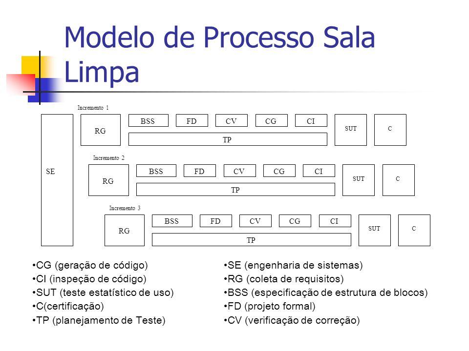 Modelo de Processo Sala Limpa SE RG Incremento 1 Incremento 2 Incremento 3 RG BSSFDCVCGCI TP SUTC BSSFDCVCGCI TP SUTC BSSFDCVCGCI TP SUTC CG (geração de código) CI (inspeção de código) SUT (teste estatístico de uso) C(certificação) TP (planejamento de Teste) SE (engenharia de sistemas) RG (coleta de requisitos) BSS (especificação de estrutura de blocos) FD (projeto formal) CV (verificação de correção)