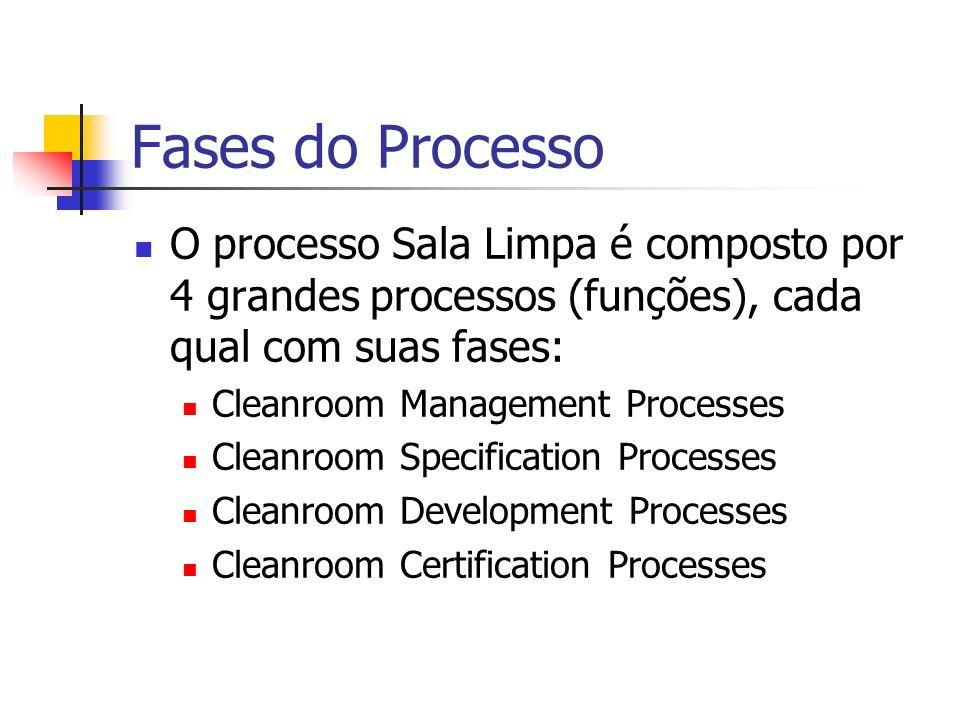 Fases do Processo O processo Sala Limpa é composto por 4 grandes processos (funções), cada qual com suas fases: Cleanroom Management Processes Cleanroom Specification Processes Cleanroom Development Processes Cleanroom Certification Processes