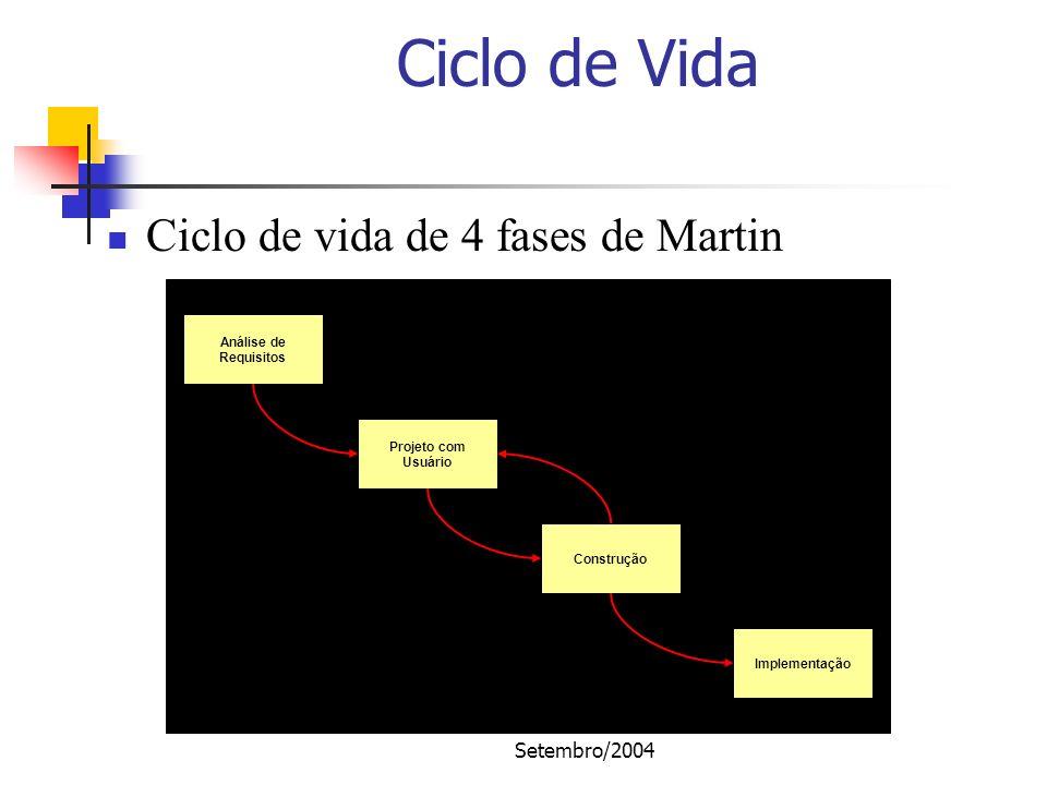 Setembro/2004 Ciclo de Vida Análise de Requisitos Projeto com Usuário Construção Implementação Ciclo de vida de 4 fases de Martin
