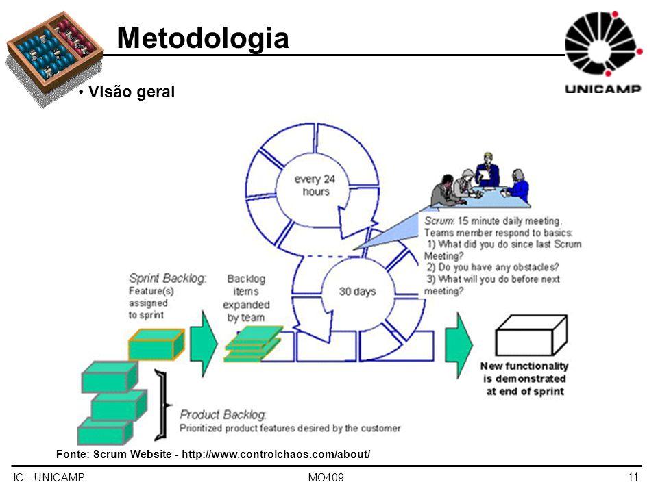 IC - UNICAMP MO40911 Metodologia Visão geral Fonte: Scrum Website - http://www.controlchaos.com/about/