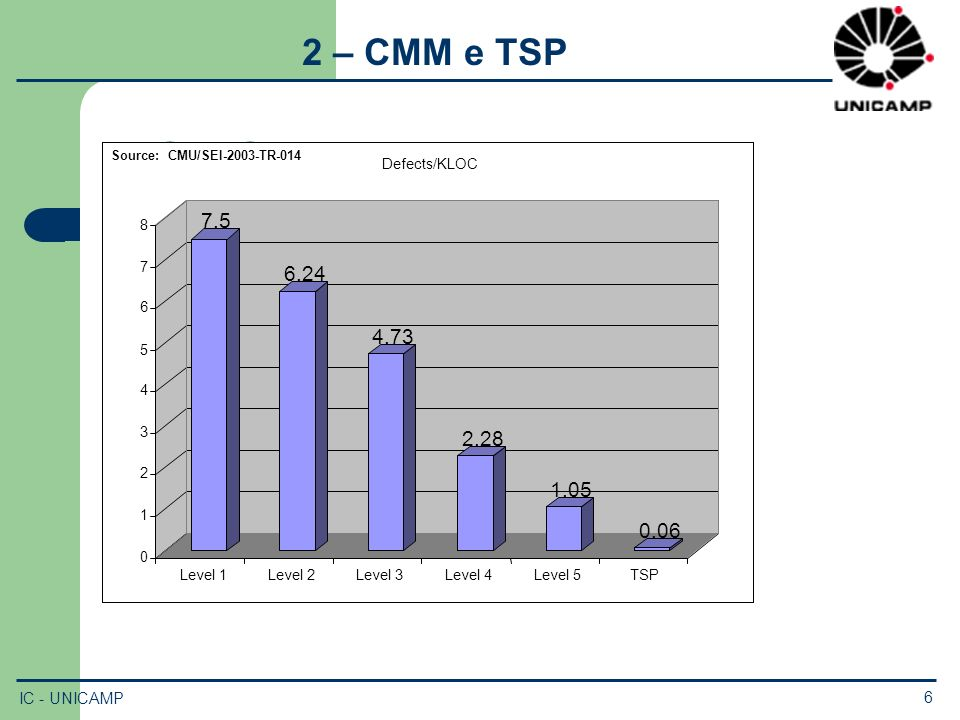 TSP Quality Source: CMU/SEI-2003-TR-014 7.5 6.24 4.73 2.28 1.05 0.06 0 1 2 3 4 5 6 7 8 Level 1 Level 2 Level 3 Level 4 Level 5TSP Defects/KLOC 2 – CMM