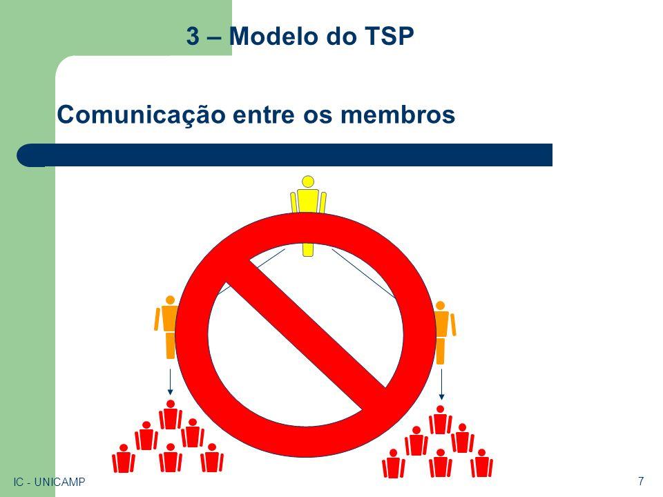 3 – Modelo do TSP Comunicação entre os membros IC - UNICAMP 8