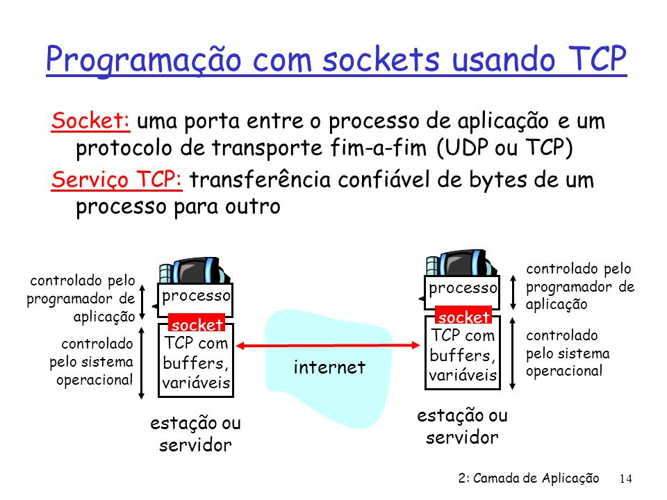 2: Camada de Aplicação14 Programação com sockets usando TCP Socket: uma porta entre o processo de aplicação e um protocolo de transporte fim-a-fim (UD
