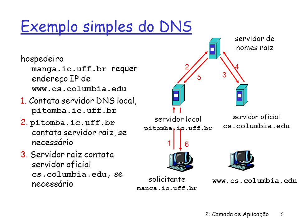 2: Camada de Aplicação7 Exemplo de DNS Servidor raiz: Ø pode não conhecer o servidor de nomes oficial Ø pode conhecer servidor de nomes intermediário: a quem contatar para descobrir o servidor de nomes oficial solicitante manga.ic.uff.br www.cs.columbia.edu servidor local pitomba.ic.uff.br 1 2 3 4 5 6 servidor oficial cs.columbia.edu servidor intermediário saell.cc.columbia.edu 7 8 servidor de nomes raiz