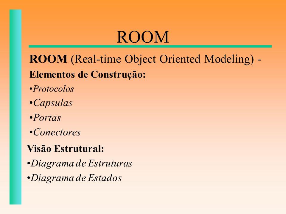 ROOM ROOM (Real-time Object Oriented Modeling) - Elementos de Construção: Protocolos Capsulas Portas Conectores Visão Estrutural: Diagrama de Estrutur