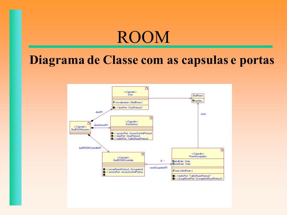 ROOM Diagrama de Classe com as capsulas e portas