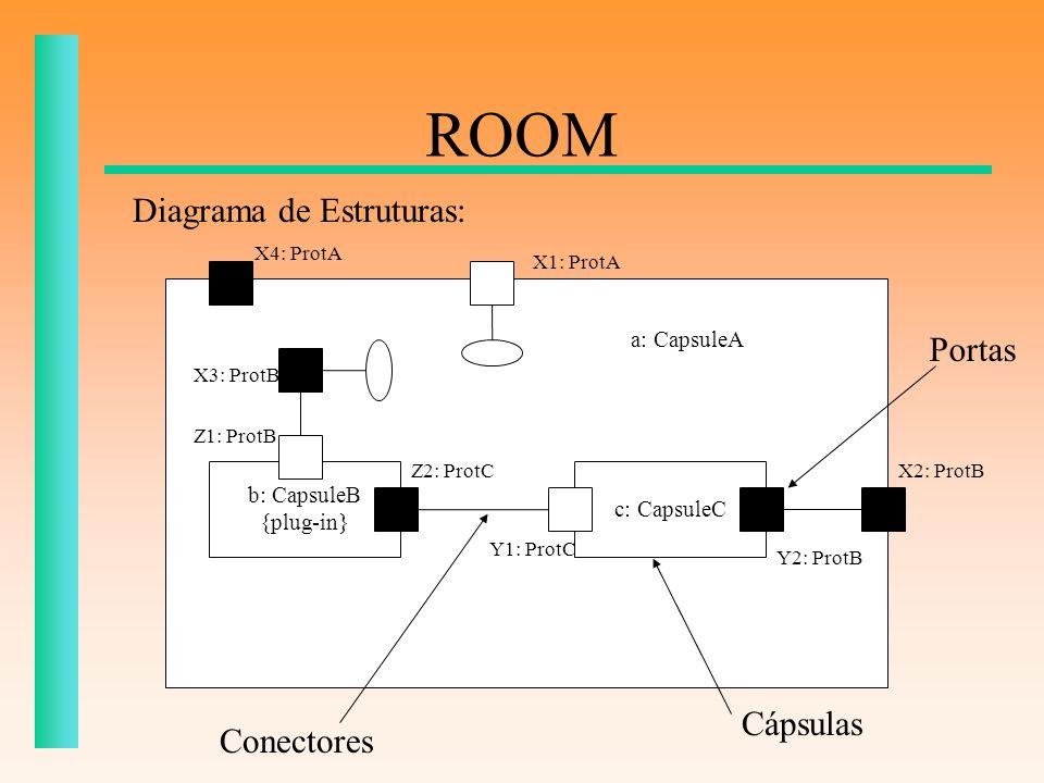 ROOM X2: ProtB X4: ProtA b: CapsuleB {plug-in} a: CapsuleA c: CapsuleC X1: ProtA Y2: ProtB Y1: ProtC Z2: ProtC X3: ProtB Z1: ProtB Conectores Cápsulas