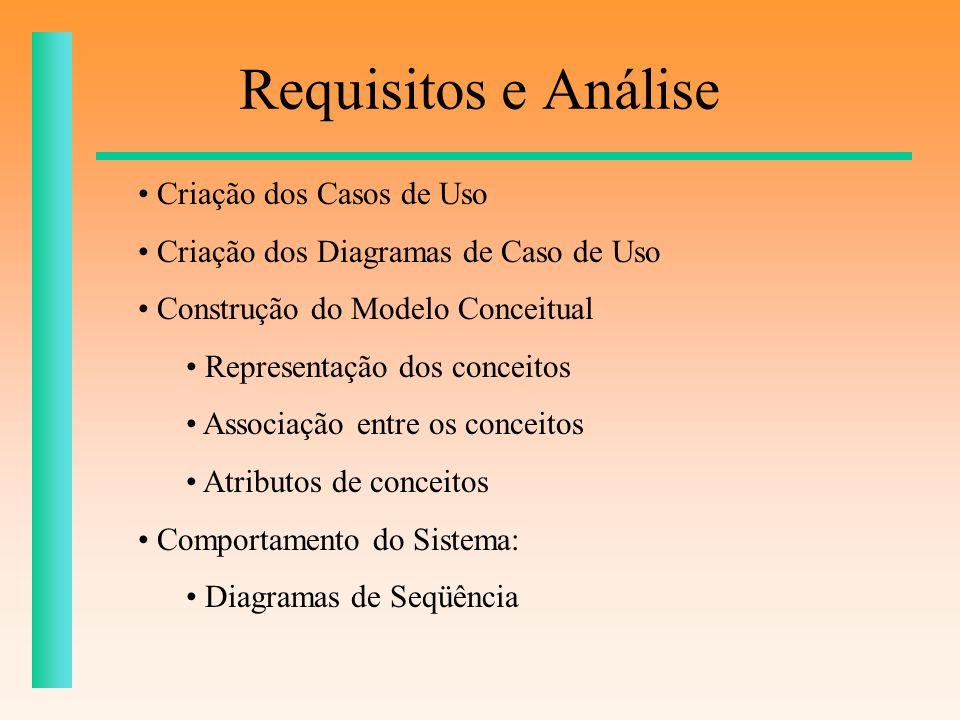 Requisitos e Análise Criação dos Casos de Uso Criação dos Diagramas de Caso de Uso Construção do Modelo Conceitual Representação dos conceitos Associa