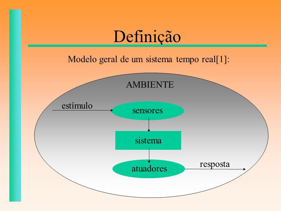 Requisitos e Análise Criação dos Casos de Uso Criação dos Diagramas de Caso de Uso Construção do Modelo Conceitual Representação dos conceitos Associação entre os conceitos Atributos de conceitos Comportamento do Sistema: Diagramas de Seqüência
