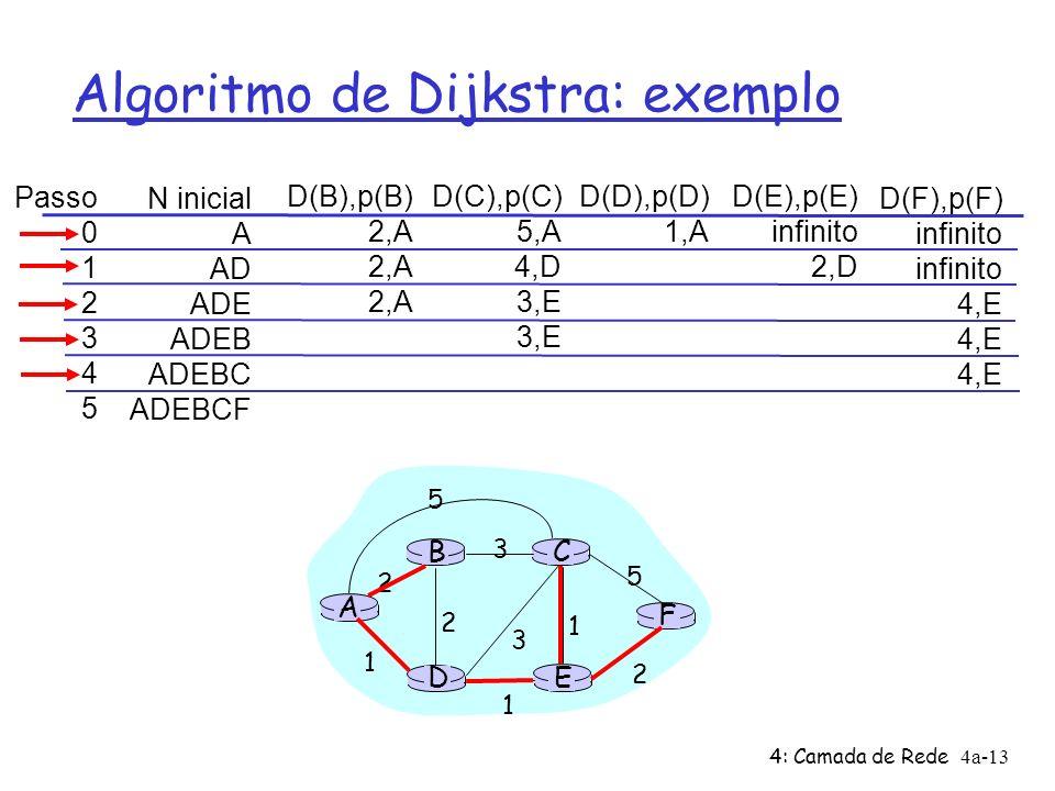 4: Camada de Rede4a-13 Algoritmo de Dijkstra: exemplo Passo 0 1 2 3 4 5 N inicial A AD ADE ADEB ADEBC ADEBCF D(B),p(B) 2,A D(C),p(C) 5,A 4,D 3,E D(D),p(D) 1,A D(E),p(E) infinito 2,D D(F),p(F) infinito 4,E A E D CB F 2 2 1 3 1 1 2 5 3 5