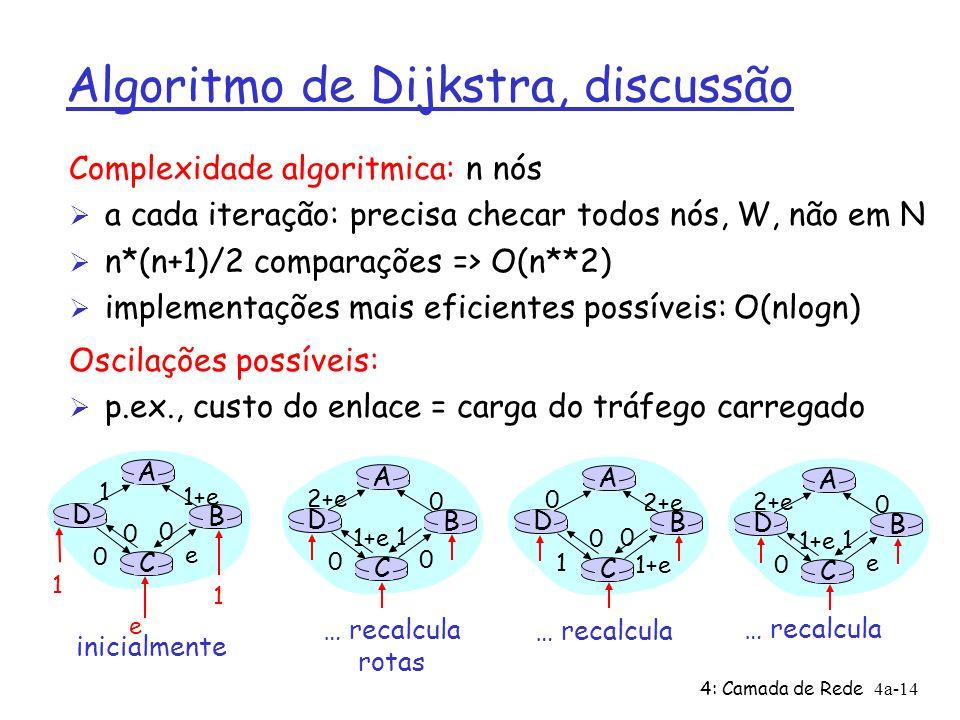 4: Camada de Rede4a-14 Algoritmo de Dijkstra, discussão Complexidade algoritmica: n nós Ø a cada iteração: precisa checar todos nós, W, não em N Ø n*(n+1)/2 comparações => O(n**2) Ø implementações mais eficientes possíveis: O(nlogn) Oscilações possíveis: Ø p.ex., custo do enlace = carga do tráfego carregado A D C B 1 1+e e 0 e 1 1 0 0 A D C B 2+e 0 0 0 1+e 1 A D C B 0 2+e 1+e 1 0 0 A D C B 2+e 0 e 0 1+e 1 inicialmente … recalcula rotas … recalcula