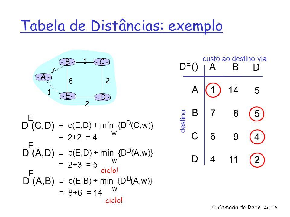 4: Camada de Rede4a-16 Tabela de Distâncias: exemplo A E D CB 7 8 1 2 1 2 D () A B C D A1764A1764 B 14 8 9 11 D5542D5542 E custo ao destino via destino D (C,D) E c(E,D) + mín {D (C,w)} D w = = 2+2 = 4 D (A,D) E c(E,D) + mín {D (A,w)} D w = = 2+3 = 5 D (A,B) E c(E,B) + min {D (A,w)} B w = = 8+6 = 14 ciclo!