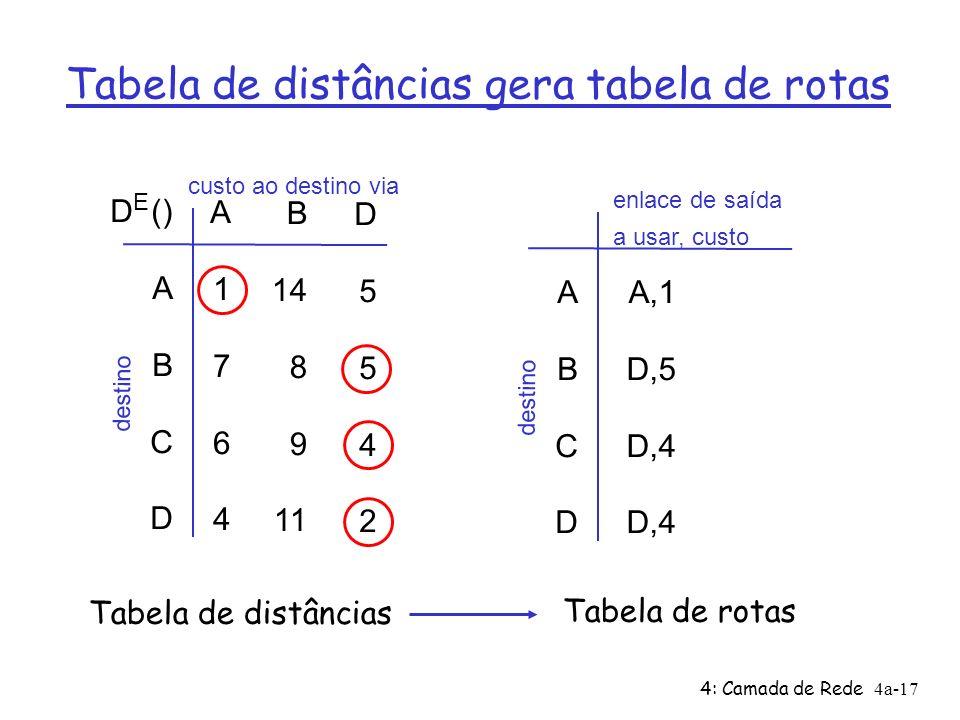 4: Camada de Rede4a-17 Tabela de distâncias gera tabela de rotas D () A B C D A1764A1764 B 14 8 9 11 D5542D5542 E custo ao destino via destino ABCD ABCD A,1 D,5 D,4 enlace de saída a usar, custo destino Tabela de distâncias Tabela de rotas