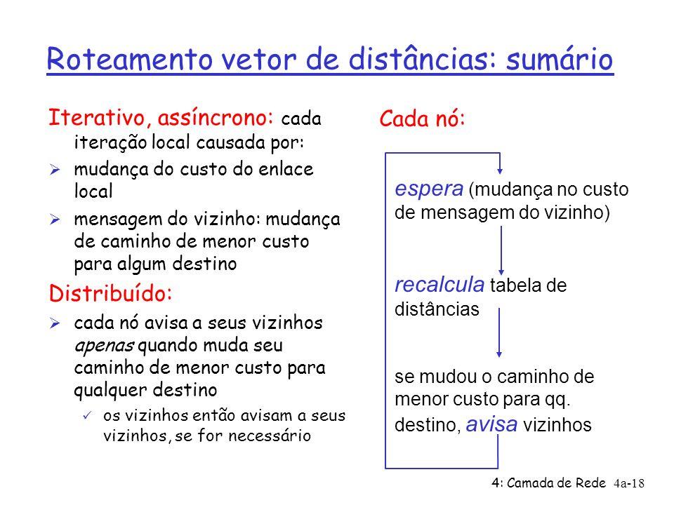 4: Camada de Rede4a-18 Roteamento vetor de distâncias: sumário Iterativo, assíncrono: cada iteração local causada por: Ø mudança do custo do enlace lo