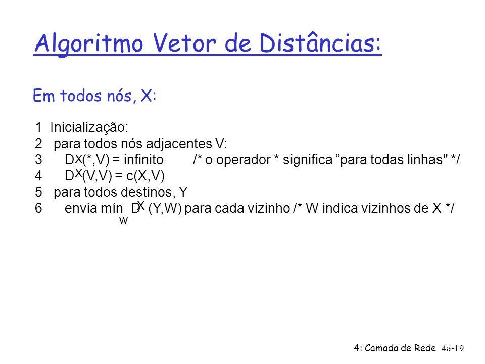 4: Camada de Rede4a-19 Algoritmo Vetor de Distâncias: 1 Inicialização: 2 para todos nós adjacentes V: 3 D (*,V) = infinito /* o operador * significa para todas linhas */ 4 D (V,V) = c(X,V) 5 para todos destinos, Y 6 envia mín D (Y,W) para cada vizinho /* W indica vizinhos de X */ X X X w Em todos nós, X: