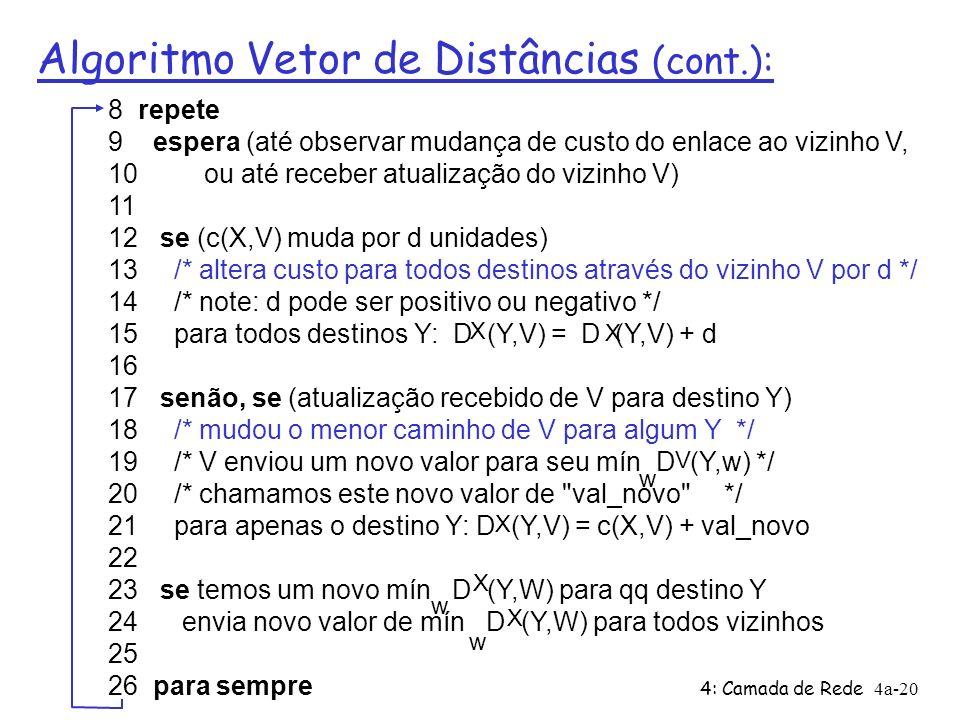 4: Camada de Rede4a-20 Algoritmo Vetor de Distâncias (cont.): 8 repete 9 espera (até observar mudança de custo do enlace ao vizinho V, 10 ou até receber atualização do vizinho V) 11 12 se (c(X,V) muda por d unidades) 13 /* altera custo para todos destinos através do vizinho V por d */ 14 /* note: d pode ser positivo ou negativo */ 15 para todos destinos Y: D (Y,V) = D (Y,V) + d 16 17 senão, se (atualização recebido de V para destino Y) 18 /* mudou o menor caminho de V para algum Y */ 19 /* V enviou um novo valor para seu mín D (Y,w) */ 20 /* chamamos este novo valor de val_novo */ 21 para apenas o destino Y: D (Y,V) = c(X,V) + val_novo 22 23 se temos um novo mín D (Y,W) para qq destino Y 24 envia novo valor de mín D (Y,W) para todos vizinhos 25 26 para sempre w X X X X X w w V