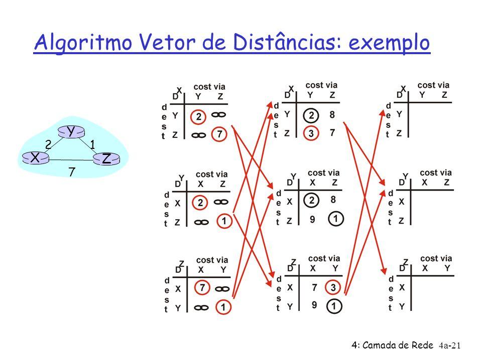 4: Camada de Rede4a-21 Algoritmo Vetor de Distâncias: exemplo X Z 1 2 7 Y