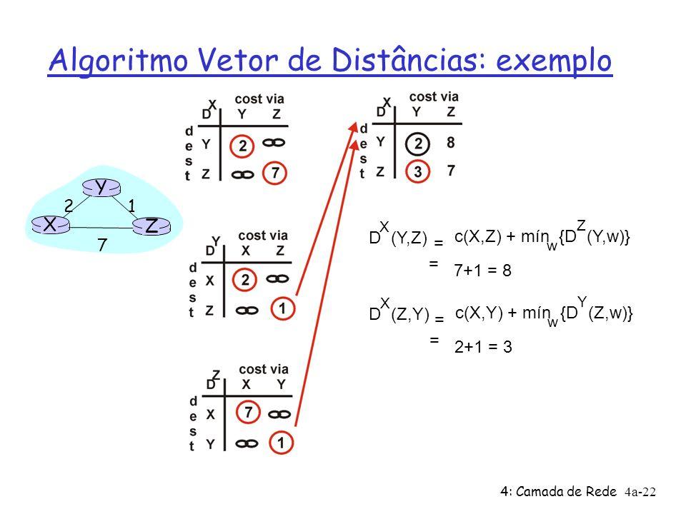 4: Camada de Rede4a-22 Algoritmo Vetor de Distâncias: exemplo X Z 1 2 7 Y D (Y,Z) X c(X,Z) + mín {D (Y,w)} w = = 7+1 = 8 Z D (Z,Y) X c(X,Y) + mín {D (