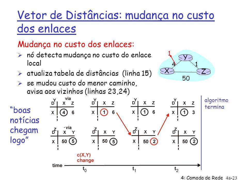 4: Camada de Rede4a-23 Vetor de Distâncias: mudança no custo dos enlaces Mudança no custo dos enlaces: Ø nó detecta mudança no custo do enlace local Ø