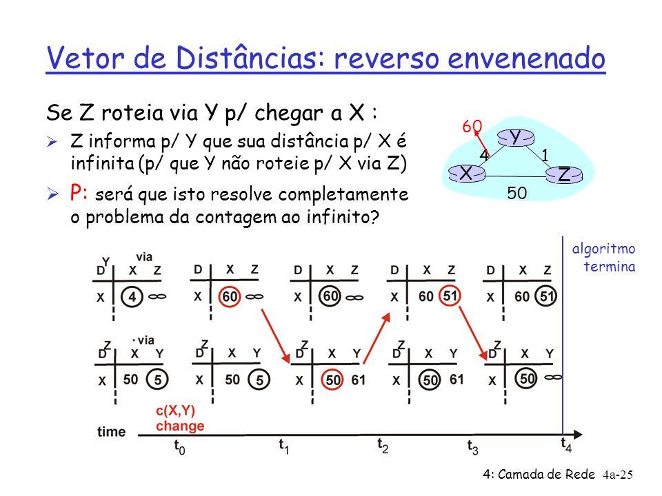4: Camada de Rede4a-25 Vetor de Distâncias: reverso envenenado Se Z roteia via Y p/ chegar a X : Ø Z informa p/ Y que sua distância p/ X é infinita (p/ que Y não roteie p/ X via Z) Ø P: será que isto resolve completamente o problema da contagem ao infinito.