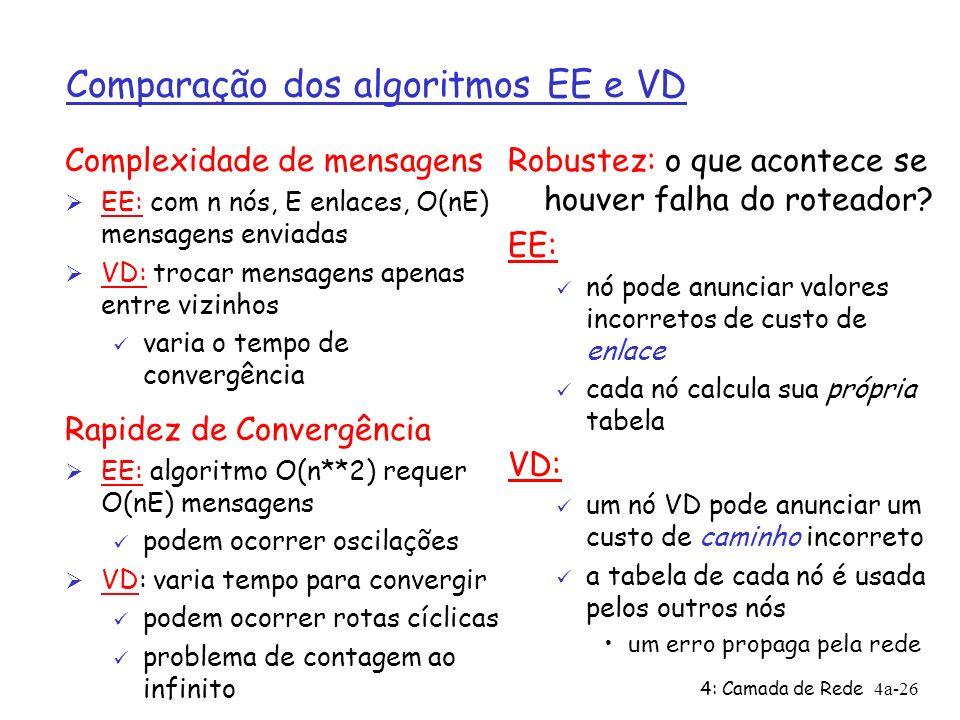 4: Camada de Rede4a-26 Comparação dos algoritmos EE e VD Complexidade de mensagens Ø EE: com n nós, E enlaces, O(nE) mensagens enviadas Ø VD: trocar mensagens apenas entre vizinhos ü varia o tempo de convergência Rapidez de Convergência Ø EE: algoritmo O(n**2) requer O(nE) mensagens ü podem ocorrer oscilações Ø VD: varia tempo para convergir ü podem ocorrer rotas cíclicas ü problema de contagem ao infinito Robustez: o que acontece se houver falha do roteador.