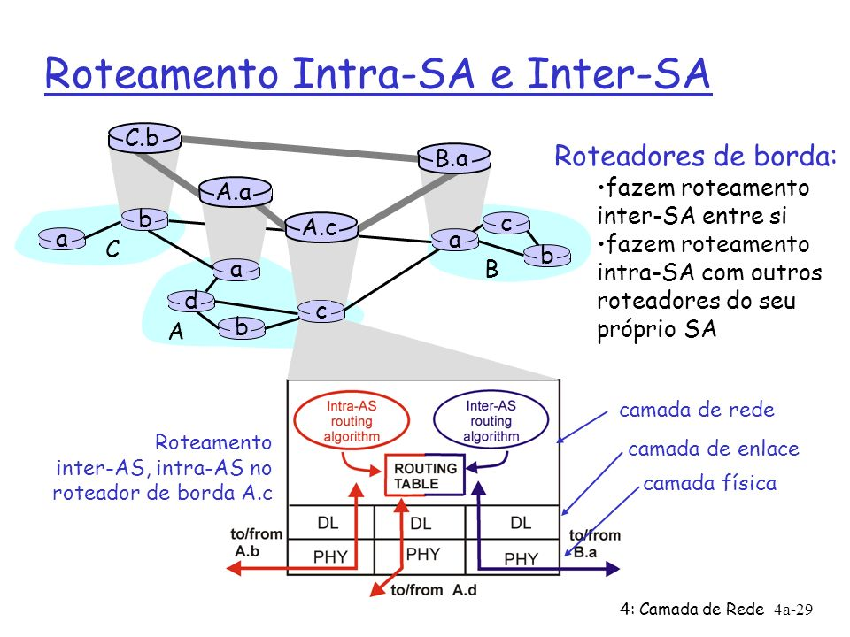 4: Camada de Rede4a-29 Roteamento Intra-SA e Inter-SA Roteadores de borda: fazem roteamento inter-SA entre si fazem roteamento intra-SA com outros roteadores do seu próprio SA Roteamento inter-AS, intra-AS no roteador de borda A.c camada de rede camada de enlace camada física a b b a a C A B d A.a A.c C.b B.a c b c