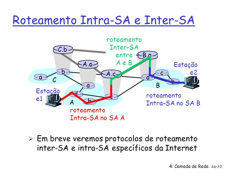 4: Camada de Rede4a-30 Roteamento Intra-SA e Inter-SA Estação e2 a b b a a C A B d c A.a A.c C.b B.a c b Estação e1 roteamento Intra-SA no SA A roteamento Inter-SA entre A e B roteamento Intra-SA no SA B Ø Em breve veremos protocolos de roteamento inter-SA e intra-SA específicos da Internet