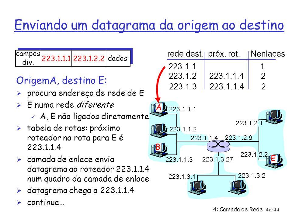 4: Camada de Rede4a-44 Enviando um datagrama da origem ao destino 223.1.1.1 223.1.1.2 223.1.1.3 223.1.1.4 223.1.2.9 223.1.2.2 223.1.2.1 223.1.3.2 223.1.3.1 223.1.3.27 A B E rede dest.