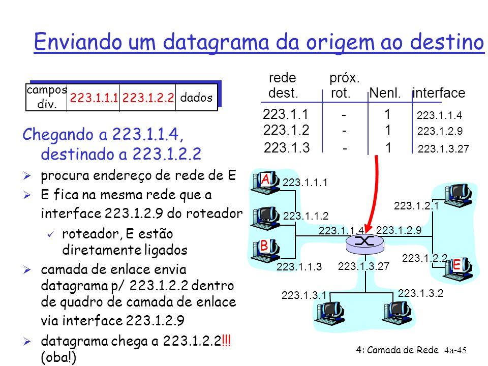 4: Camada de Rede4a-45 Enviando um datagrama da origem ao destino 223.1.1.1 223.1.1.2 223.1.1.3 223.1.1.4 223.1.2.9 223.1.2.2 223.1.2.1 223.1.3.2 223.
