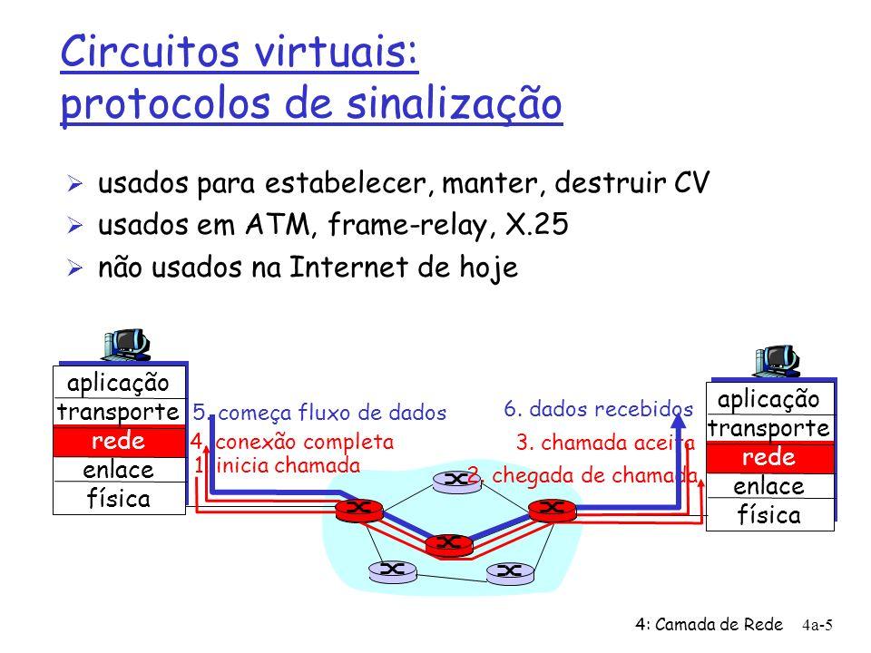 4: Camada de Rede4a-5 Circuitos virtuais: protocolos de sinalização Ø usados para estabelecer, manter, destruir CV Ø usados em ATM, frame-relay, X.25 Ø não usados na Internet de hoje aplicação transporte rede enlace física aplicação transporte rede enlace física 1.