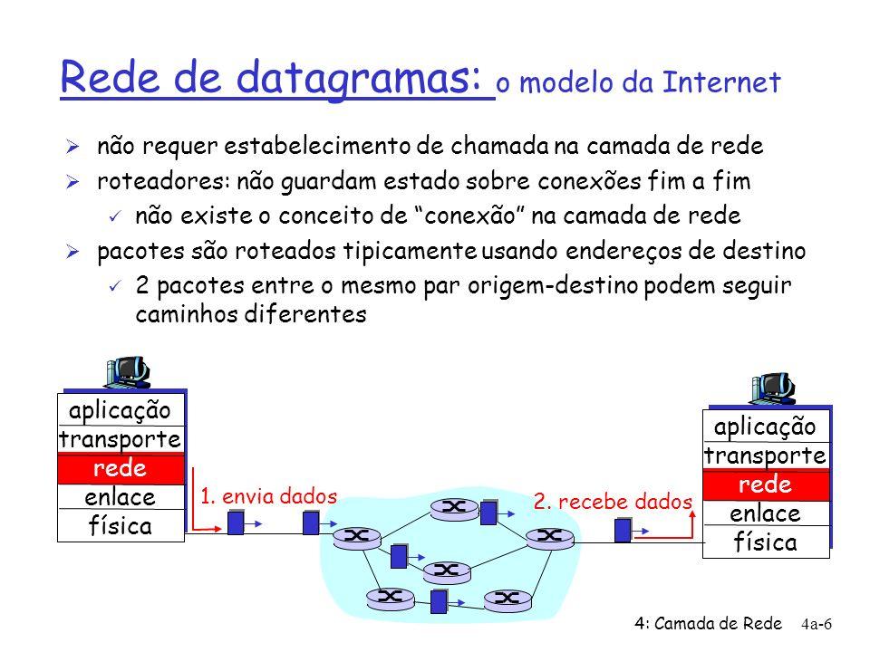 4: Camada de Rede4a-6 Rede de datagramas: o modelo da Internet Ø não requer estabelecimento de chamada na camada de rede Ø roteadores: não guardam estado sobre conexões fim a fim ü não existe o conceito de conexão na camada de rede Ø pacotes são roteados tipicamente usando endereços de destino ü 2 pacotes entre o mesmo par origem-destino podem seguir caminhos diferentes aplicação transporte rede enlace física aplicação transporte rede enlace física 1.