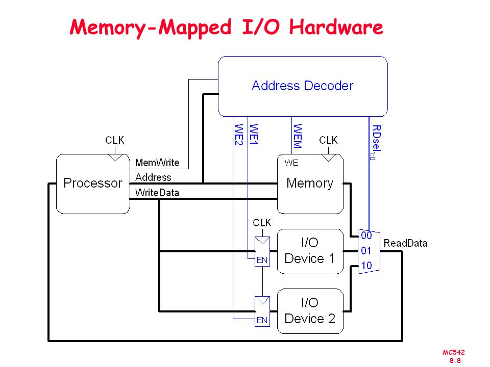 MC542 8.9 Memory-Mapped I/O Code Suppose I/O Device 1 is assigned the address 0xFFFFFFF4 –Write the value 42 to I/O Device 1 –Read the value from I/O Device 1 and place it in $t3