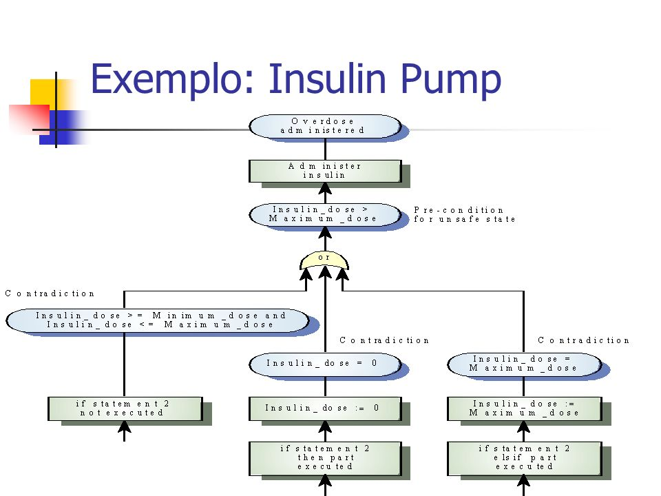 static void administerInsulin ( ) throws SafetyException { int maxIncrements = InsulinPump.maxDose / 8 ; int increments = InsulinPump.currentDose / 8 ; // currentDose <= InsulinPump.maxDose if (InsulinPump.currentDose > InsulinPump.maxDose) throw new SafetyException (Pump.doseHigh); else for (int i=1; i<= increments; i++){ generateSignal () ; if (i > maxIncrements) throw new SafetyException (Pump.incorrectIncrements); } // for loop } //administerInsulin