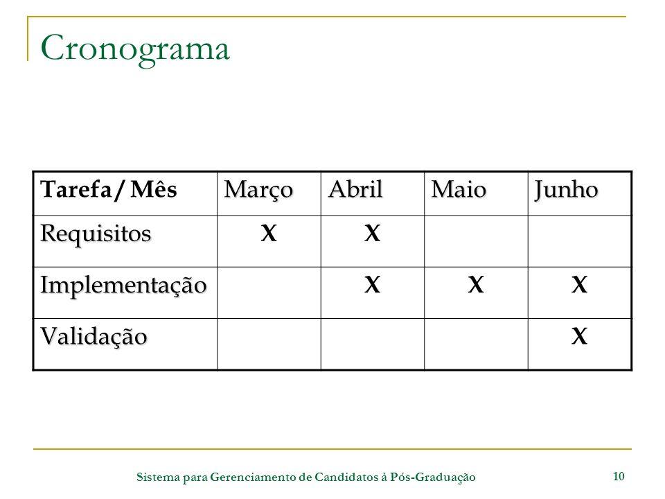 Sistema para Gerenciamento de Candidatos à Pós-Graduação 10 Cronograma Tarefa / MêsMarçoAbrilMaioJunho Requisitos XX Implementação XXX Validação X