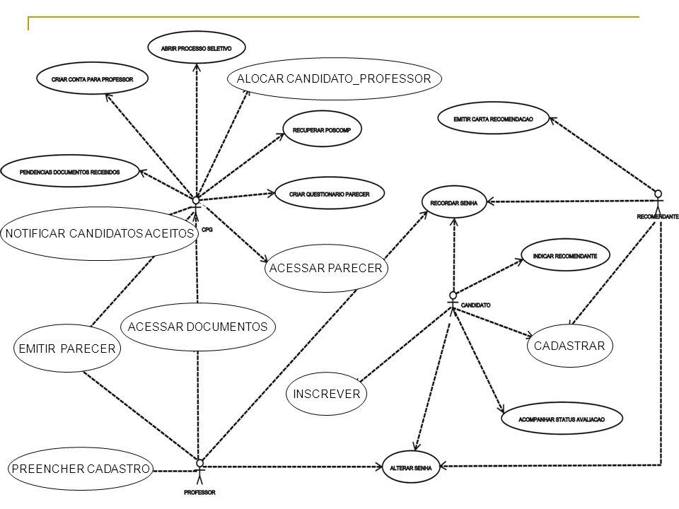 Sistema para Gerenciamento de Candidatos à Pós-Graduação 5 Diagrama de Casos de Uso CADASTRAR INSCREVER ACESSAR PARECER PREENCHER CADASTRO EMITIR PARE