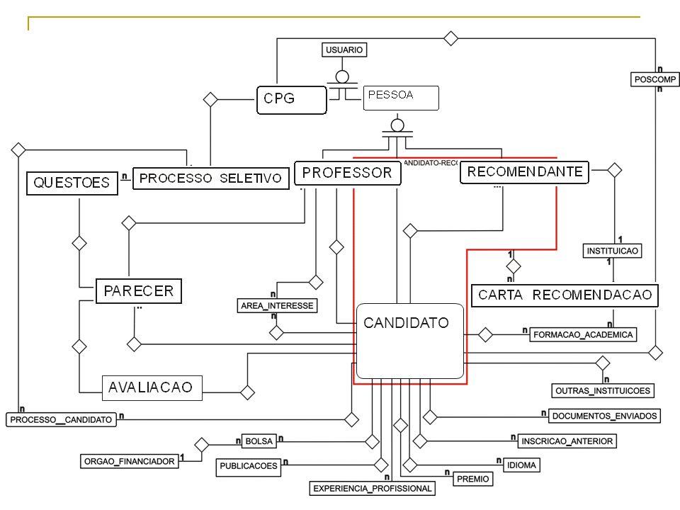Sistema para Gerenciamento de Candidatos à Pós-Graduação 6 Diagrama Entidade-Relacionamento CANDIDATO