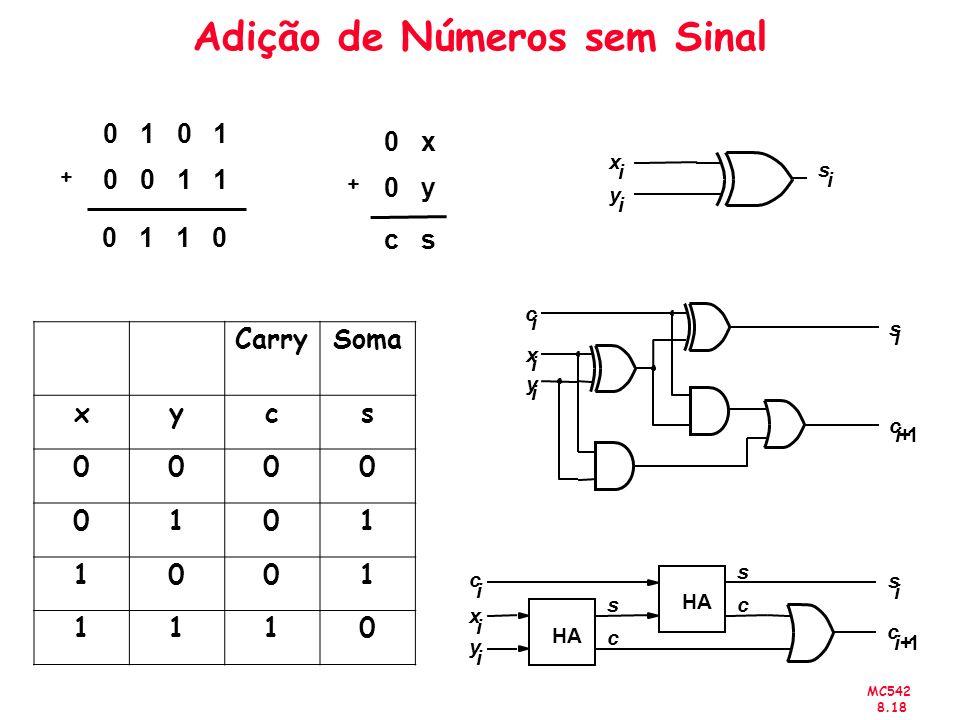 MC542 8.18 Adição de Números sem Sinal 0 1 0 0 1 1 0 1 1 0 + 0 x 0 y c s + CarrySoma xycs 0000 0101 1001 1110 c i x i y i c i1+ s i x i y i s i HA s c s c c i x i y i c i1+ s i