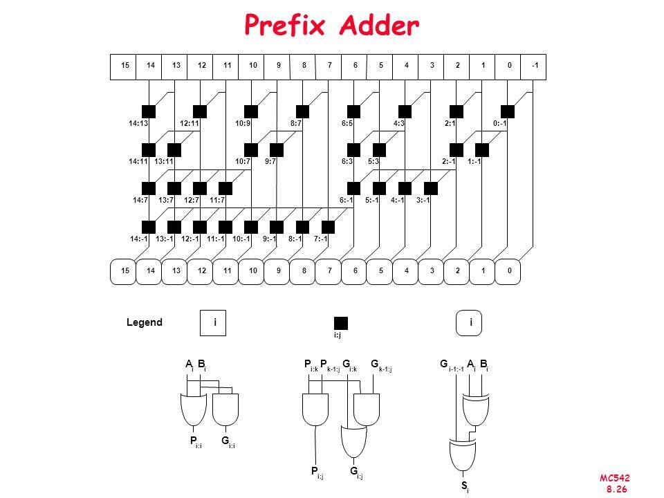 MC542 8.26 Prefix Adder