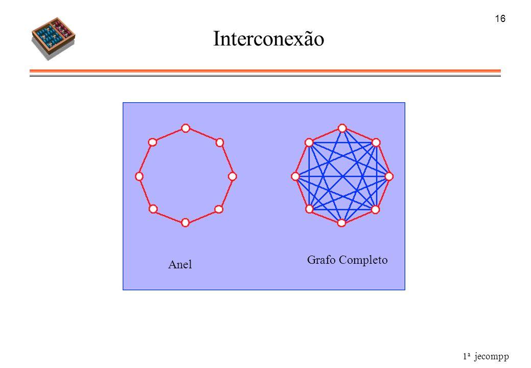 1 a jecompp 16 Interconexão Anel Grafo Completo