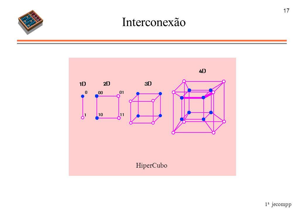 1 a jecompp 17 Interconexão HiperCubo