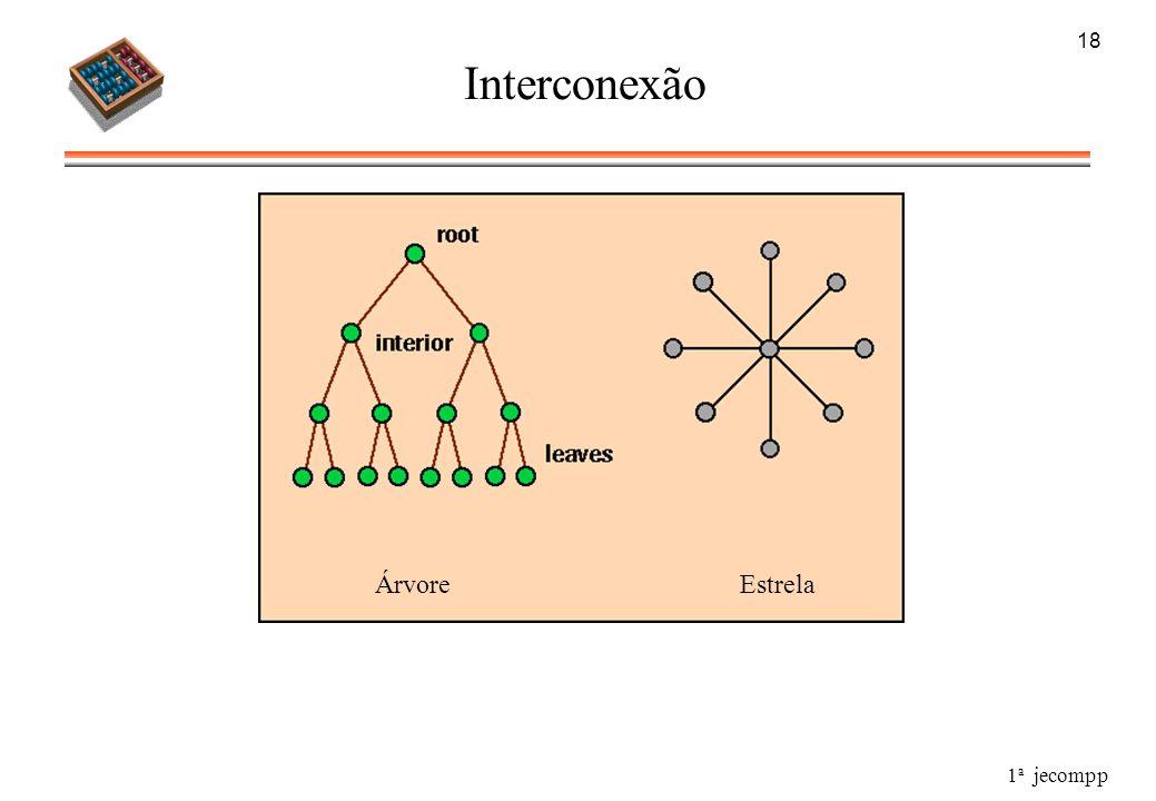 1 a jecompp 18 Interconexão ÁrvoreEstrela