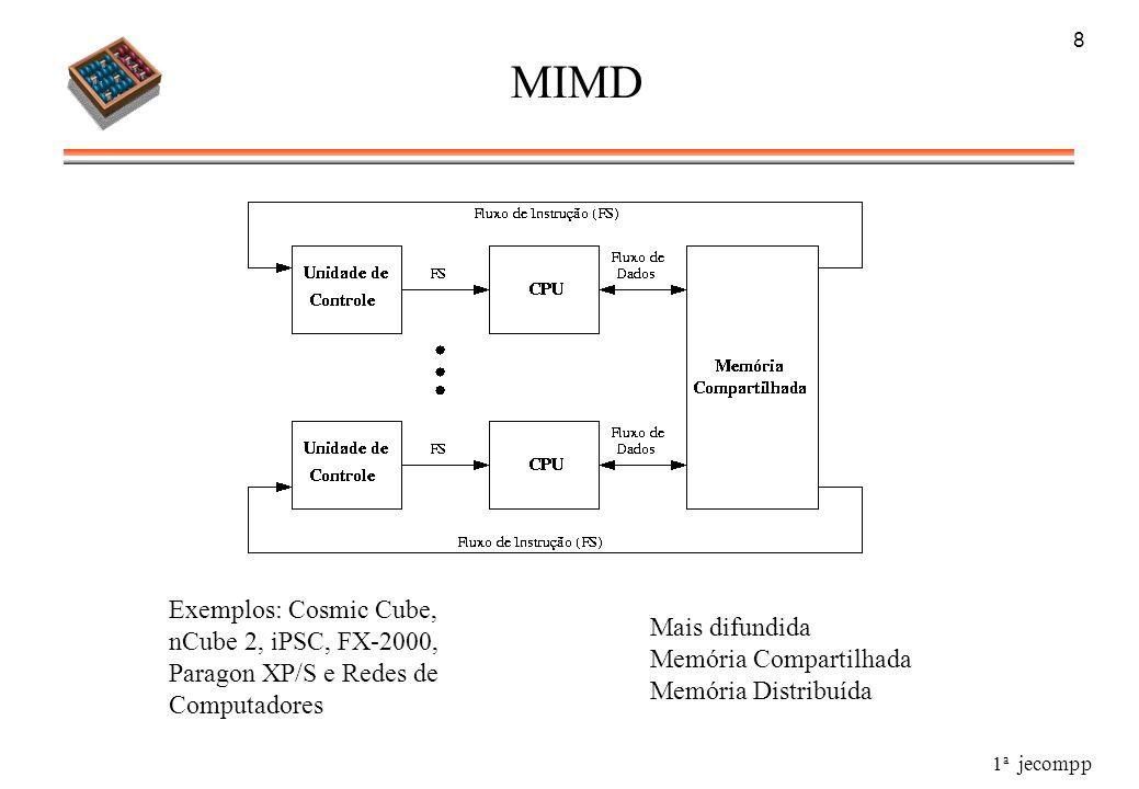 1 a jecompp 8 MIMD Exemplos: Cosmic Cube, nCube 2, iPSC, FX-2000, Paragon XP/S e Redes de Computadores Mais difundida Memória Compartilhada Memória Di