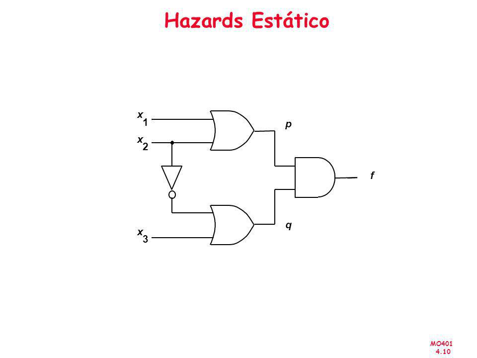 MO401 4.10 Hazards Estático f x 3 x 2 x 1 p q