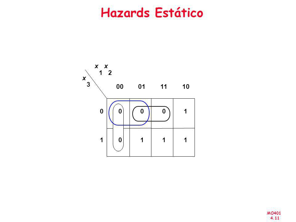 MO401 4.11 Hazards Estático x 1 x 2 x 3 00011110 1 0 110 000 1 1